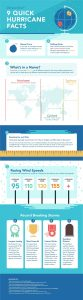This infographic identifies key facts about hurricanes, a powerful natural force releasing as much energy as half a million atomic bombs in one day. These storms are referred to as hurricanes, cyclones or typhoons based on which ocean basin they occur in and are categorized on a 1-5 scale depending on the miles per hour of the wind speeds.